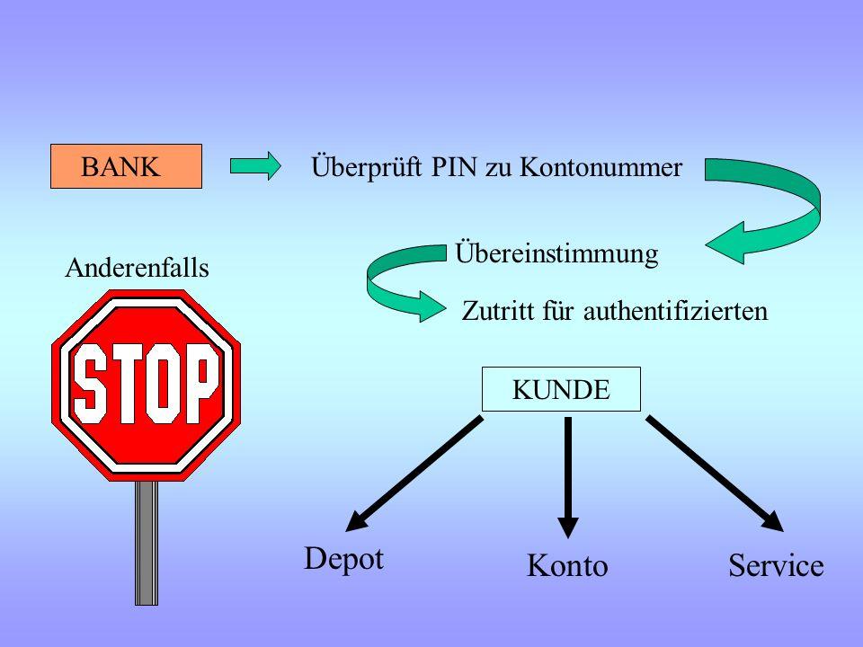 Authentifizierung und Autorisierung des Kunden KTONR https:// www.meinebank.de Kontonummer: PIN: 24123412 612534 Authentifizierung anhand Persönlicher