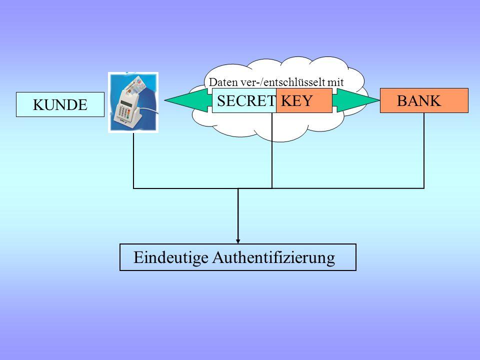 MAC-Verfahren Message Authentication Code Symmetrisches Verfahren KUNDE BANK vereinbaren vorher ChiffrierschlüsselSignierschlüssel SECRETKEY