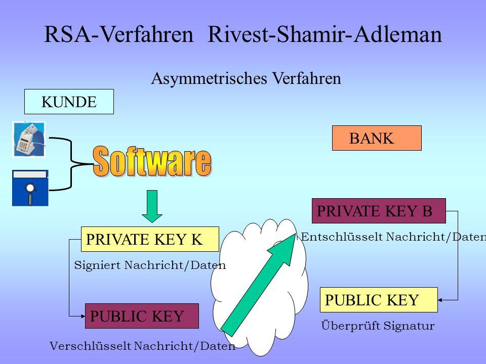 KUNDE BANK Daten ver-/entschlüsselt mit SECRET Eindeutige Authentifizierung KEY