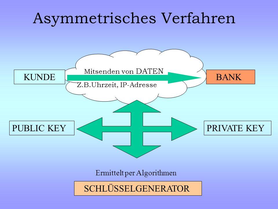 KUNDE BANK SSL - Secure Socket Layer ABBRUCH der Verbindung Anfrage Online-Banking Zertifikat + Public Key Zertifikat mit Public Key verschlüsselt
