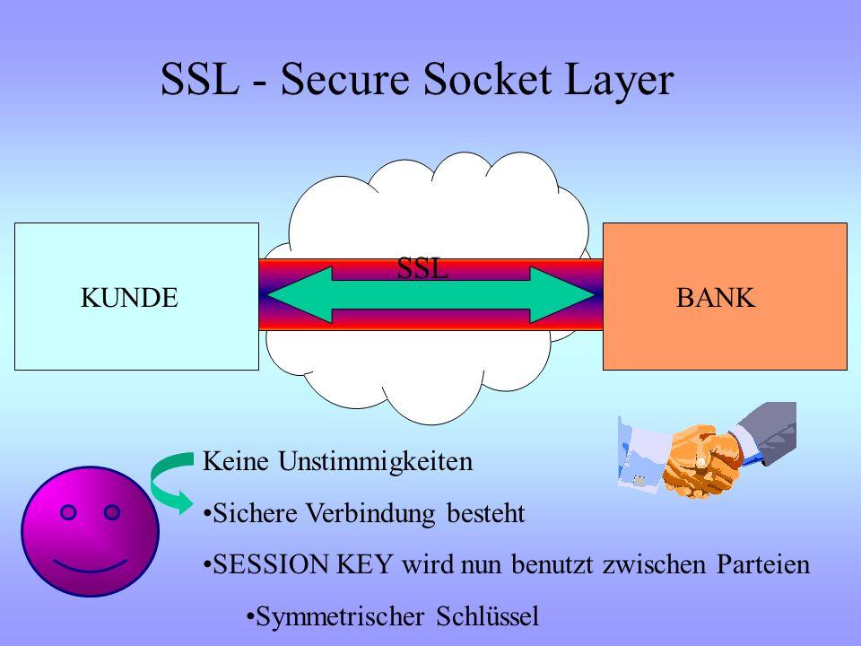 Asymmetrisches Verfahren KUNDE BANK SCHLÜSSELGENERATOR PRIVATE KEYPUBLIC KEY Ermittelt per Algorithmen Mitsenden von DATEN Z.B.Uhrzeit, IP-Adresse