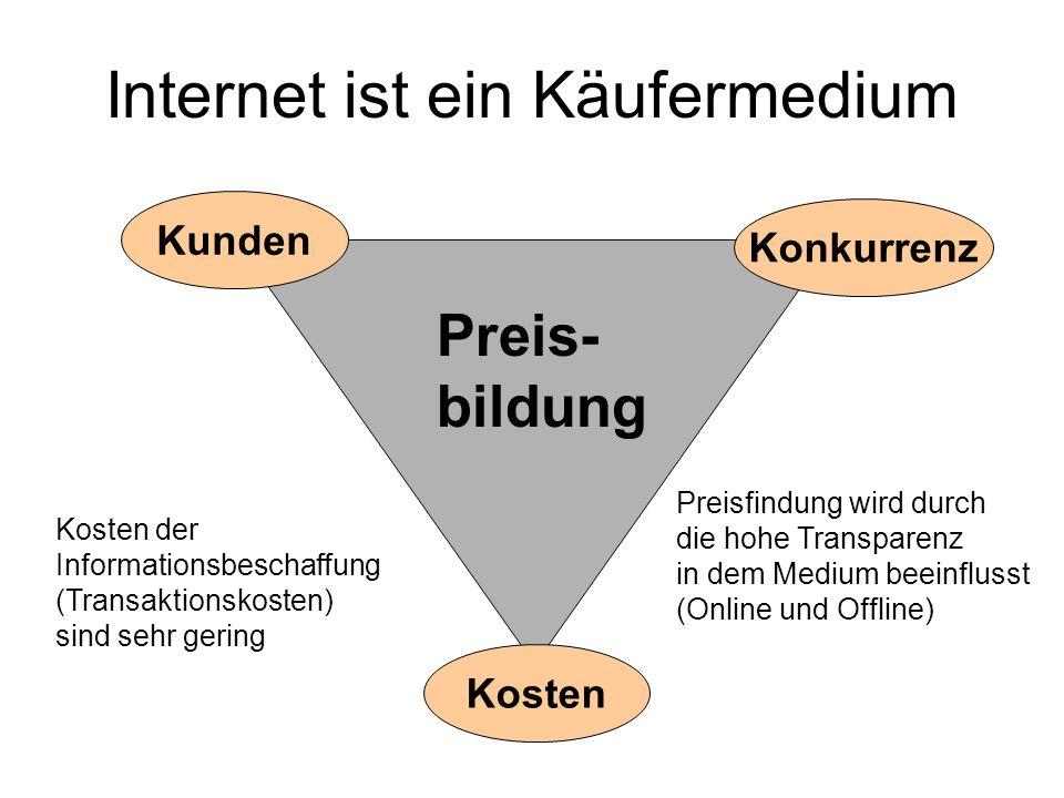 Internet ist ein Käufermedium Kosten Konkurrenz Kunden Preis- bildung Kosten der Informationsbeschaffung (Transaktionskosten) sind sehr gering Preisfi
