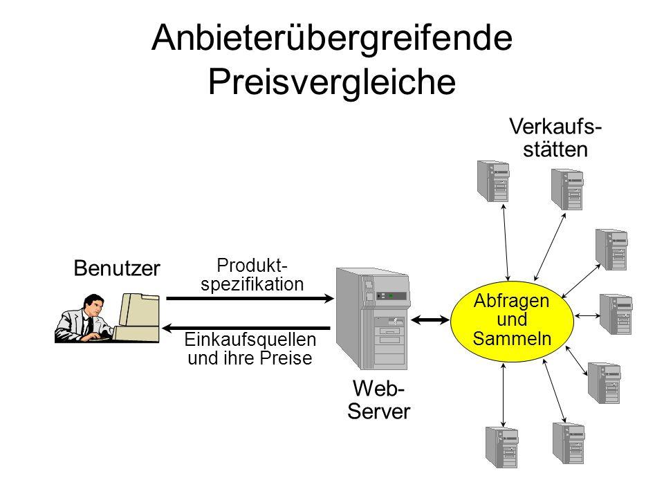 Verkaufs- stätten DBDB Benutzer Produkt- spezifikation Einkaufsquellen und ihre Preise Web- Server Abfragen und Sammeln Anbieterübergreifende Preisver
