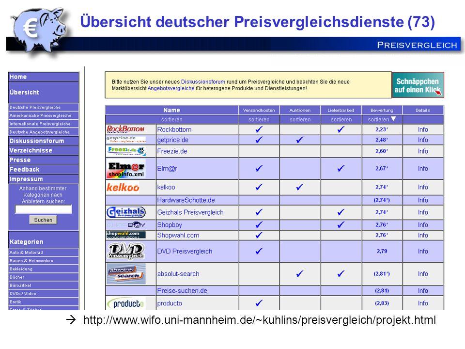 http://www.wifo.uni-mannheim.de/~kuhlins/preisvergleich/projekt.html Übersicht deutscher Preisvergleichsdienste (73)