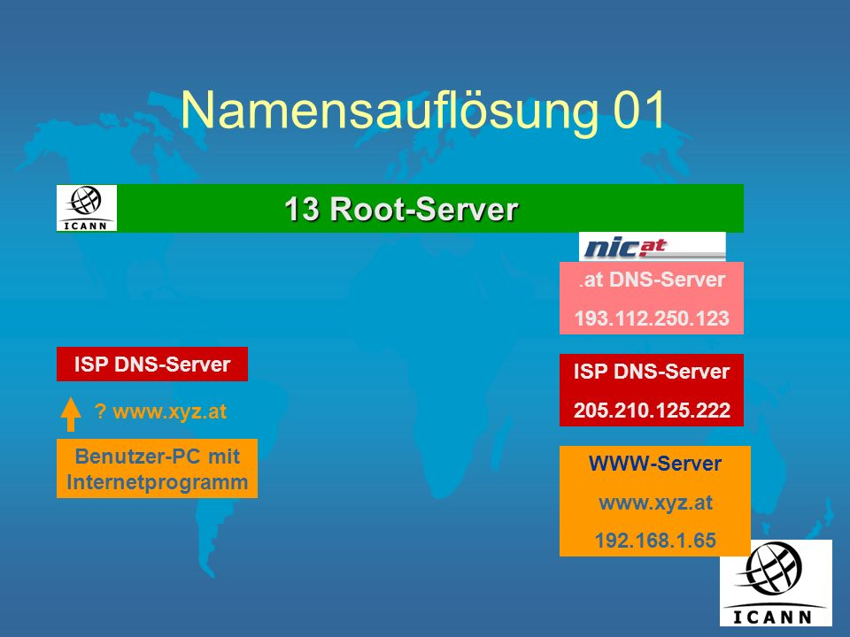 Namensauflösung 01 13 Root-Server ISP DNS-Server ? www.xyz.at.at DNS-Server 193.112.250.123 ISP DNS-Server 205.210.125.222 WWW-Server www.xyz.at 192.1