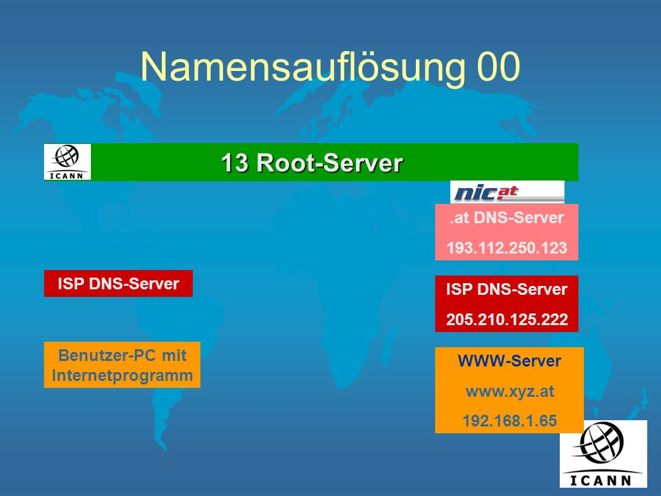 Namensauflösung 00 13 Root-Server ISP DNS-Server Benutzer-PC mit Internetprogramm ISP DNS-Server 205.210.125.222 WWW-Server www.xyz.at 192.168.1.65.at