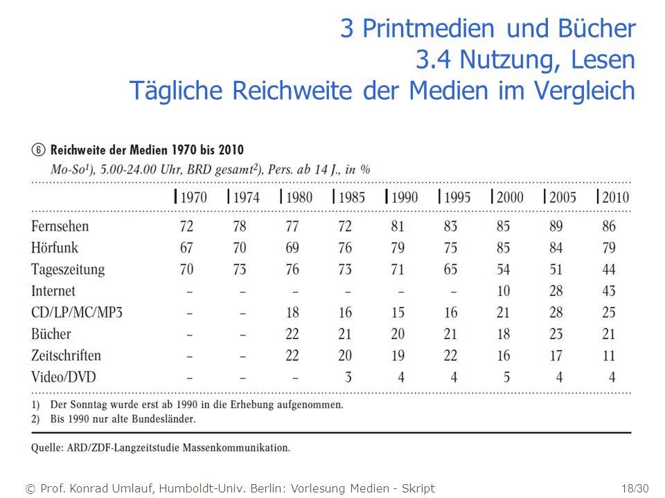 © Prof. Konrad Umlauf, Humboldt-Univ. Berlin: Vorlesung Medien - Skript 18/30 3 Printmedien und Bücher 3.4 Nutzung, Lesen Tägliche Reichweite der Medi