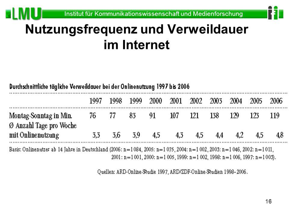 Institut für Kommunikationswissenschaft und Medienforschung 16 Nutzungsfrequenz und Verweildauer im Internet