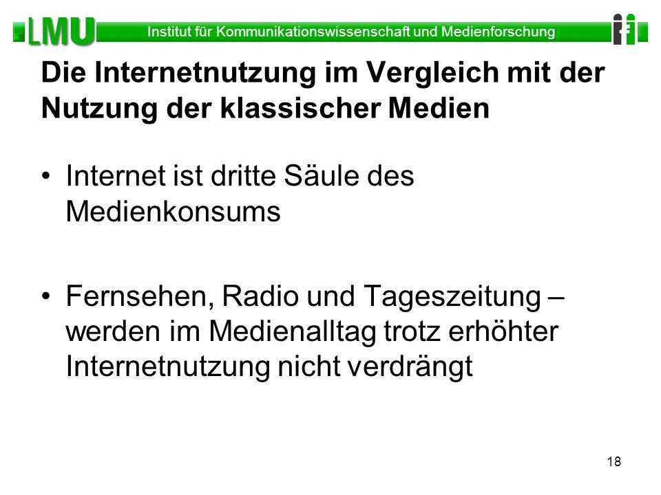 Institut für Kommunikationswissenschaft und Medienforschung 18 Die Internetnutzung im Vergleich mit der Nutzung der klassischer Medien Internet ist dr