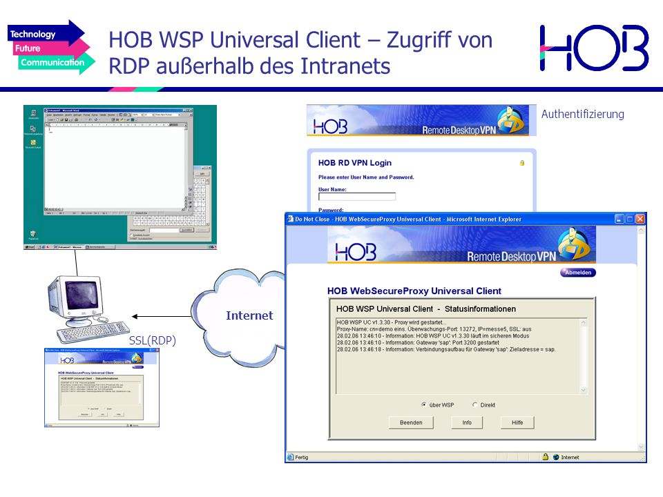 HOB WSP Universal Client – Zugriff von RDP außerhalb des Intranets SSL(RDP) HOB WebSecureProxy Internet Authentifizierung WTS-Farm HOB Load Balancing