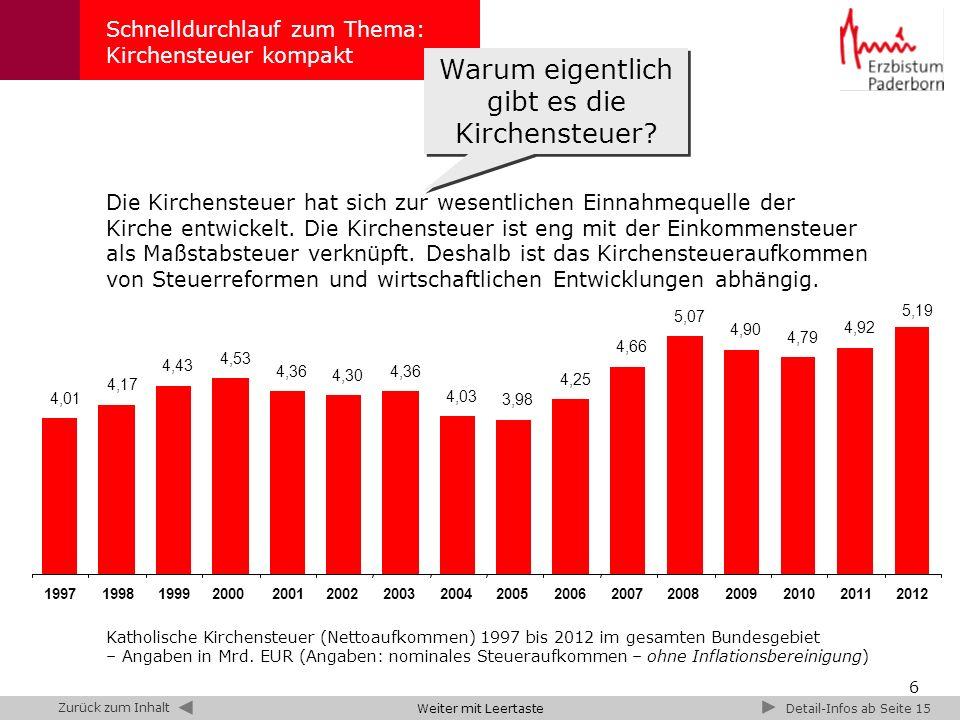 7 Besondere Seelsorge 4 % Allgemeine Seelsorge 41,7 % Schule, Bildung, Wissenschaft und Kunst 11,8 % Diözesanleitung 7,2 % Finanzen und Vorsorge 16,2 % Gesamtkirchliche Aufgaben 6,7 % Soziale Dienste 12,3 % Schnelldurchlauf zum Thema: Kirchensteuer kompakt Im Jahr 2013 umfasst der Haushalt des Erzbistums Paderborn 363 Mio.
