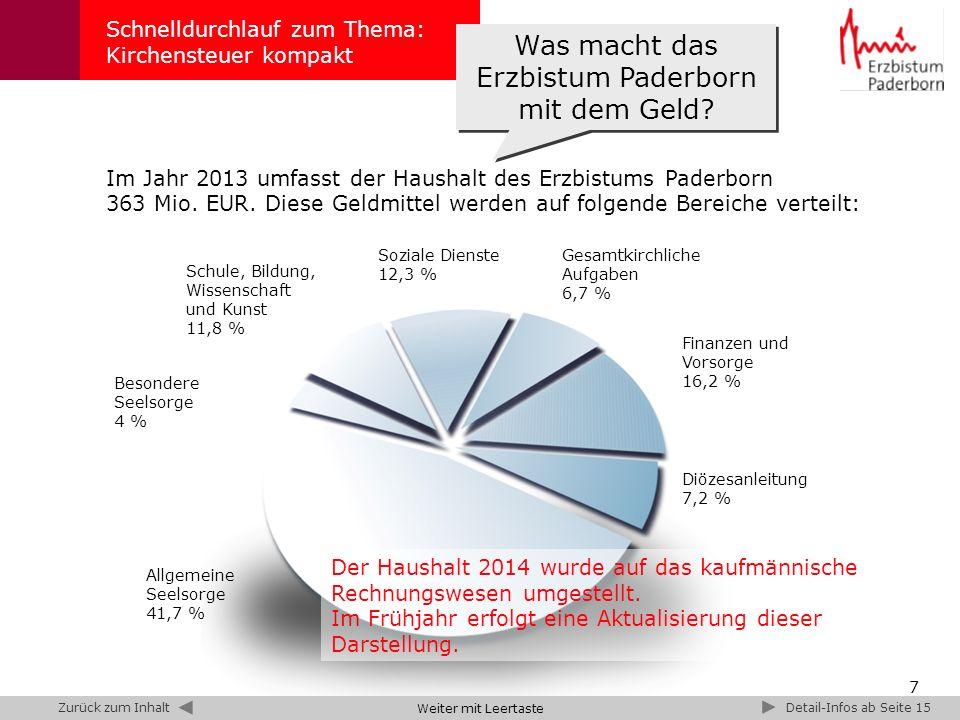 7 Besondere Seelsorge 4 % Allgemeine Seelsorge 41,7 % Schule, Bildung, Wissenschaft und Kunst 11,8 % Diözesanleitung 7,2 % Finanzen und Vorsorge 16,2