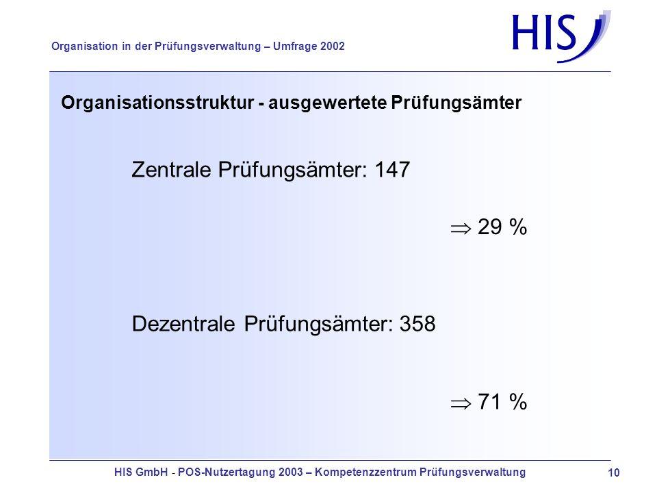HIS GmbH - POS-Nutzertagung 2003 – Kompetenzzentrum Prüfungsverwaltung 10 Organisation in der Prüfungsverwaltung – Umfrage 2002 Organisationsstruktur - ausgewertete Prüfungsämter Zentrale Prüfungsämter: 147 29 % Dezentrale Prüfungsämter: 358 71 %