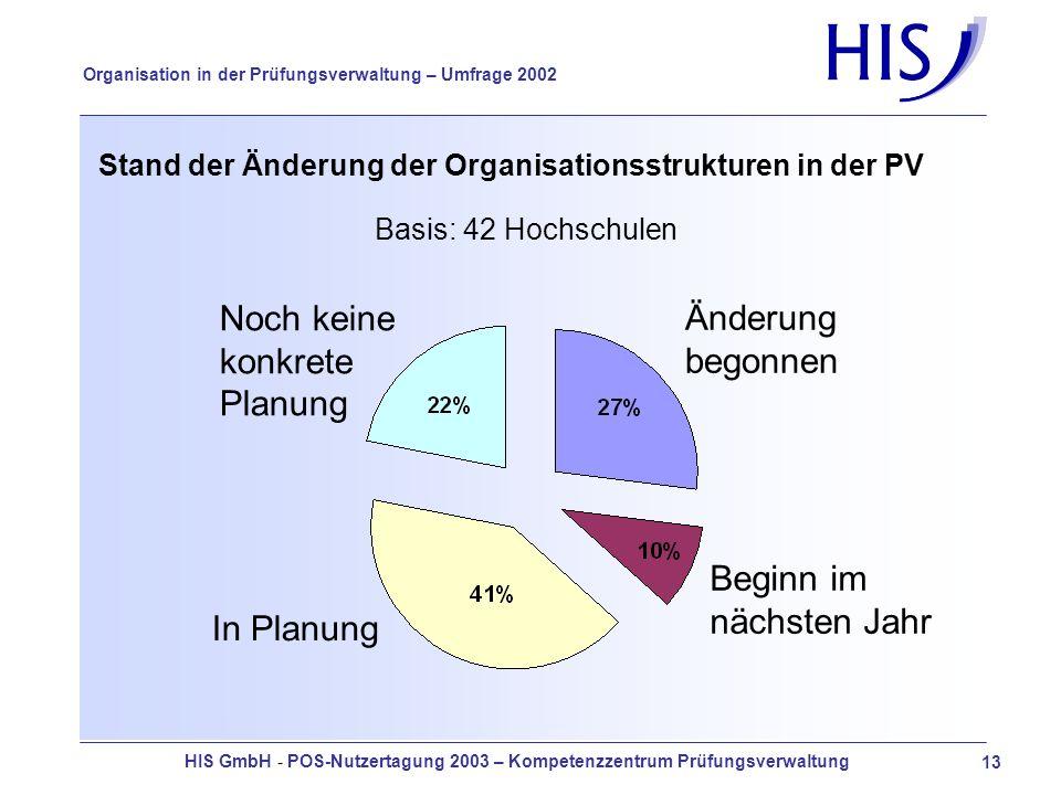 HIS GmbH - POS-Nutzertagung 2003 – Kompetenzzentrum Prüfungsverwaltung 13 Organisation in der Prüfungsverwaltung – Umfrage 2002 Stand der Änderung der Organisationsstrukturen in der PV Basis: 42 Hochschulen Noch keine konkrete Planung In Planung Beginn im nächsten Jahr Änderung begonnen