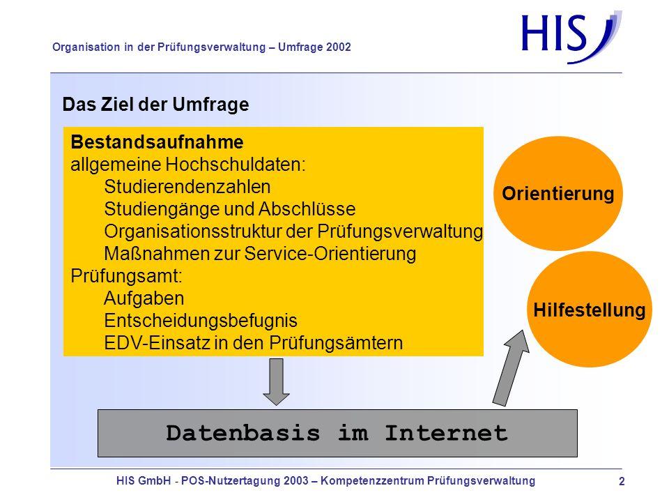 HIS GmbH - POS-Nutzertagung 2003 – Kompetenzzentrum Prüfungsverwaltung 23 Organisation in der Prüfungsverwaltung – Umfrage 2002 Im Zuge der Umstrukturierung unseres Supports werden wir leider künftig nicht umhin kommen, Beratungsgebühren zu erheben.