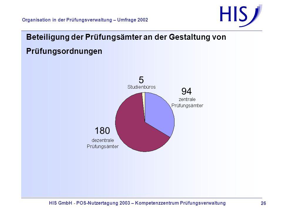 HIS GmbH - POS-Nutzertagung 2003 – Kompetenzzentrum Prüfungsverwaltung 26 Organisation in der Prüfungsverwaltung – Umfrage 2002 Beteiligung der Prüfungsämter an der Gestaltung von Prüfungsordnungen 5 180 94