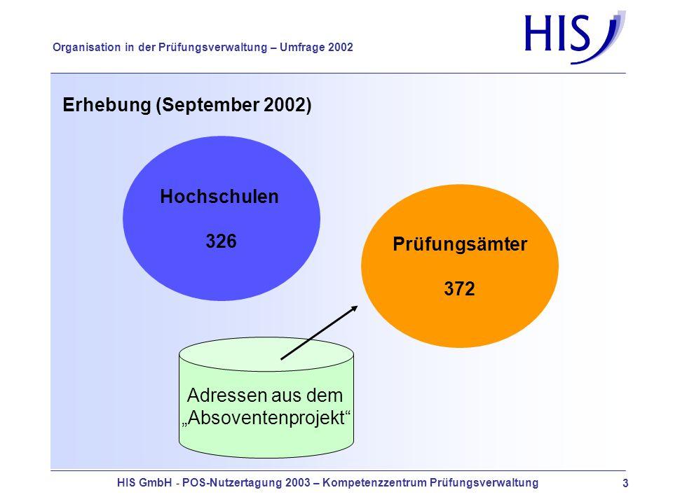 HIS GmbH - POS-Nutzertagung 2003 – Kompetenzzentrum Prüfungsverwaltung 3 Organisation in der Prüfungsverwaltung – Umfrage 2002 Erhebung (September 2002) Hochschulen 326 Prüfungsämter 372 Adressen aus dem Absoventenprojekt