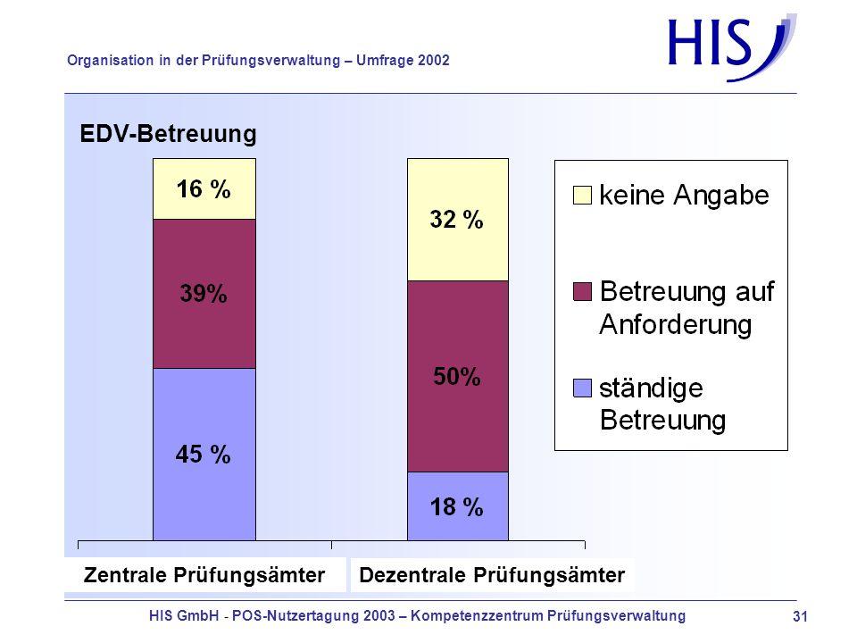 HIS GmbH - POS-Nutzertagung 2003 – Kompetenzzentrum Prüfungsverwaltung 31 Organisation in der Prüfungsverwaltung – Umfrage 2002 EDV-Betreuung Zentrale Prüfungsämter Dezentrale Prüfungsämter