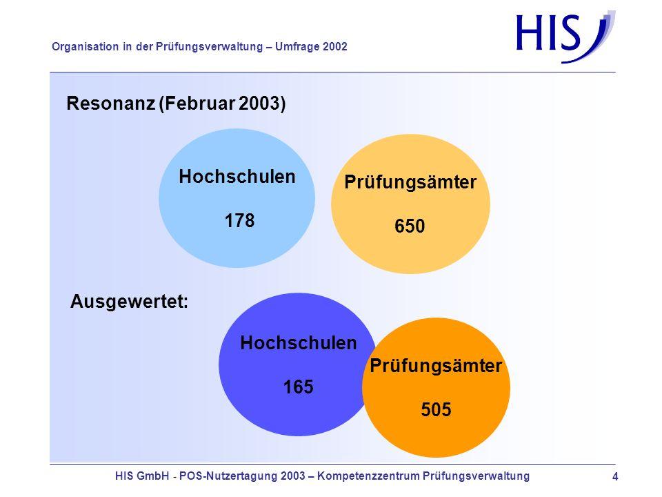 HIS GmbH - POS-Nutzertagung 2003 – Kompetenzzentrum Prüfungsverwaltung 4 Organisation in der Prüfungsverwaltung – Umfrage 2002 Resonanz (Februar 2003) Hochschulen 178 Prüfungsämter 650 Ausgewertet: Hochschulen 165 Prüfungsämter 505