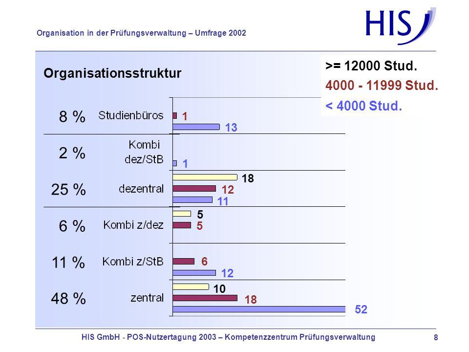 HIS GmbH - POS-Nutzertagung 2003 – Kompetenzzentrum Prüfungsverwaltung 29 Organisation in der Prüfungsverwaltung – Umfrage 2002 SB-Funktionen - Prüfungsanmeldung über Intra- und Internet
