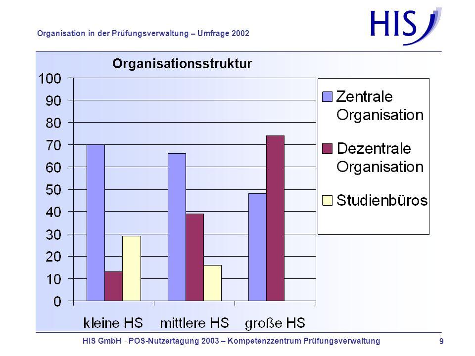 HIS GmbH - POS-Nutzertagung 2003 – Kompetenzzentrum Prüfungsverwaltung 9 Organisation in der Prüfungsverwaltung – Umfrage 2002 Organisationsstruktur