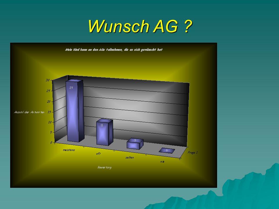 Wunsch AG ?