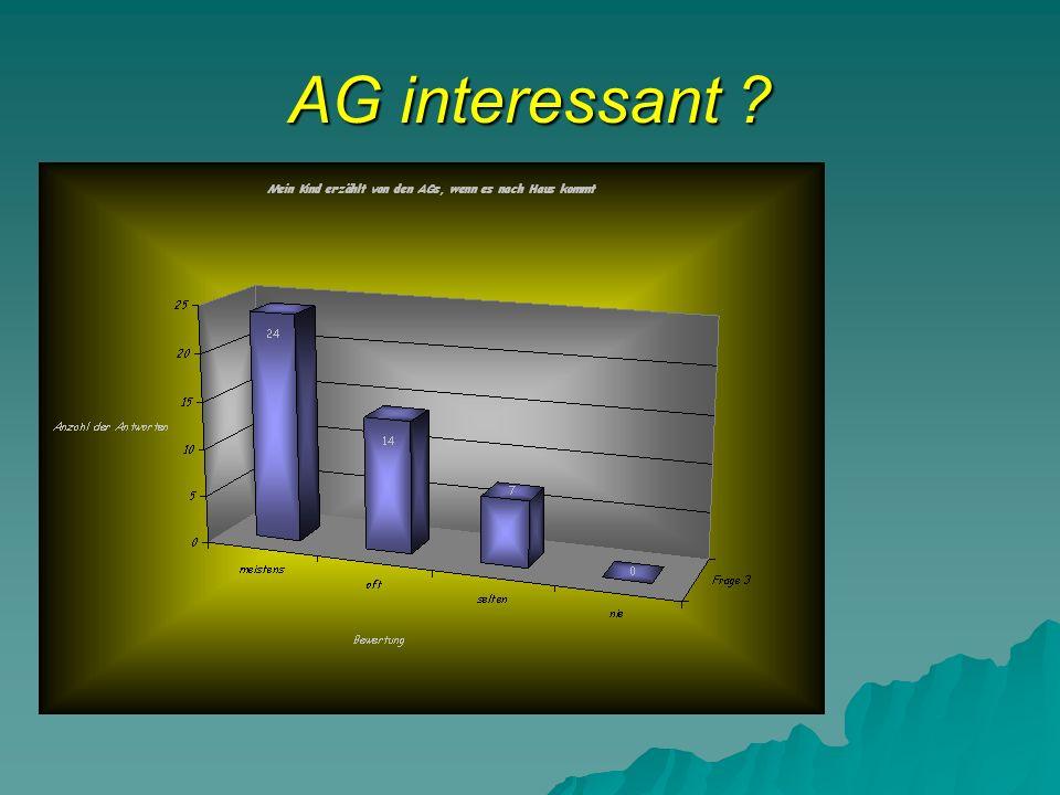AG interessant ?