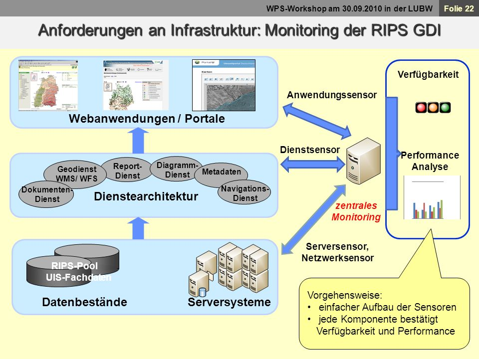 Folie 22 WPS-Workshop am 30.09.2010 in der LUBW Report- Dienst Diagramm- Dienst Geodienst WMS/ WFS Dienstearchitektur Metadaten Dokumenten- Dienst RIP