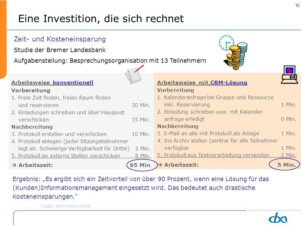 10 Zeit- und Kosteneinsparung Studie der Bremer Landesbank Aufgabenstellung: Besprechungsorganisation mit 13 Teilnehmern Ergebnis: Es ergibt sich ein