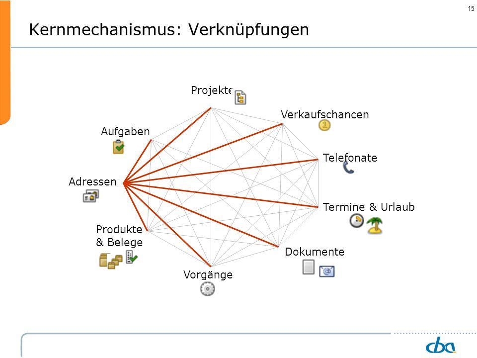 15 Kernmechanismus: Verknüpfungen Telefonate Verkaufschancen Projekte Termine & Urlaub Dokumente Vorgänge Aufgaben Adressen Produkte & Belege