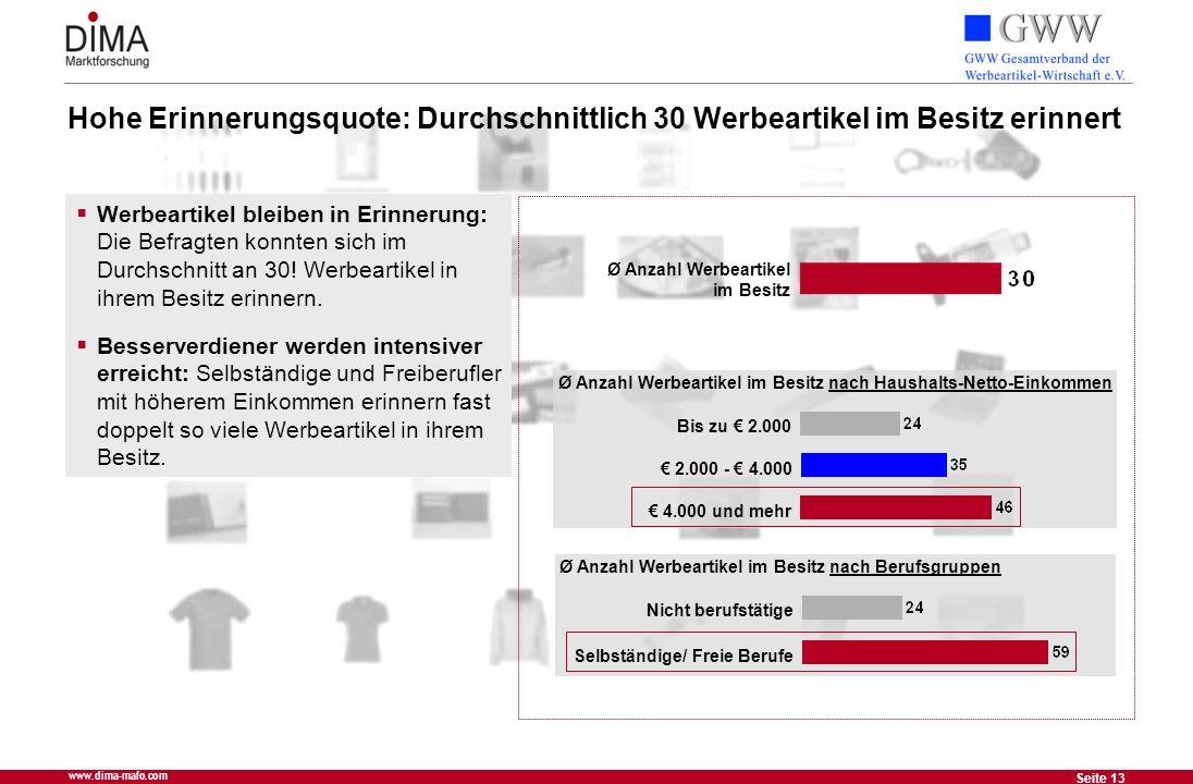 13 Seite 13 www.dima-mafo.com Hohe Erinnerungsquote: Durchschnittlich 30 Werbeartikel im Besitz erinnert Ø Anzahl Werbeartikel im Besitz nach Haushalt