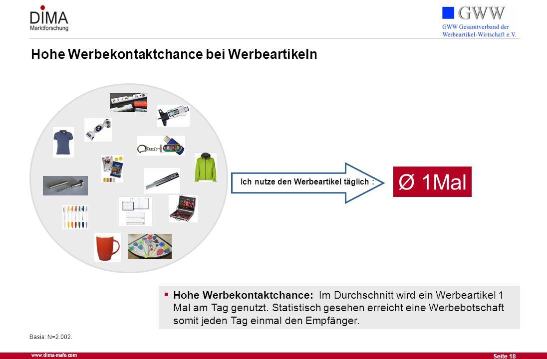 18 Seite 18 www.dima-mafo.com Ich nutze den Werbeartikel täglich : Basis: N=2.002. Hohe Werbekontaktchance bei Werbeartikeln Hohe Werbekontaktchance: