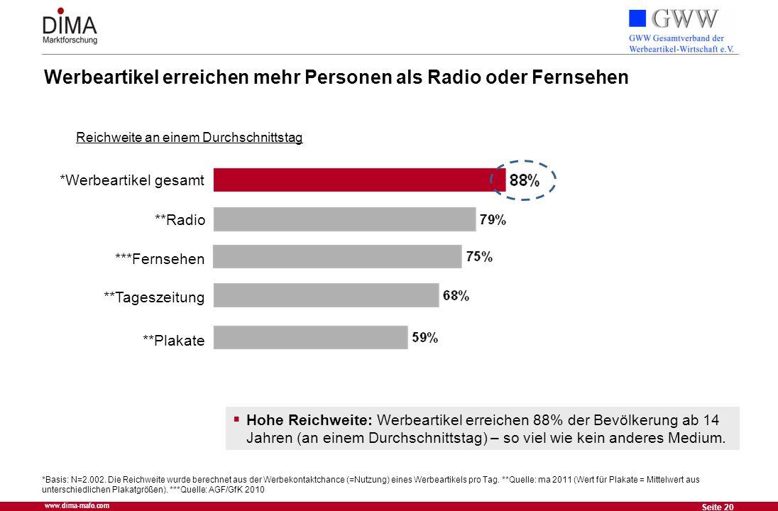 20 Seite 20 www.dima-mafo.com Werbeartikel erreichen mehr Personen als Radio oder Fernsehen Reichweite an einem Durchschnittstag *Werbeartikel gesamt