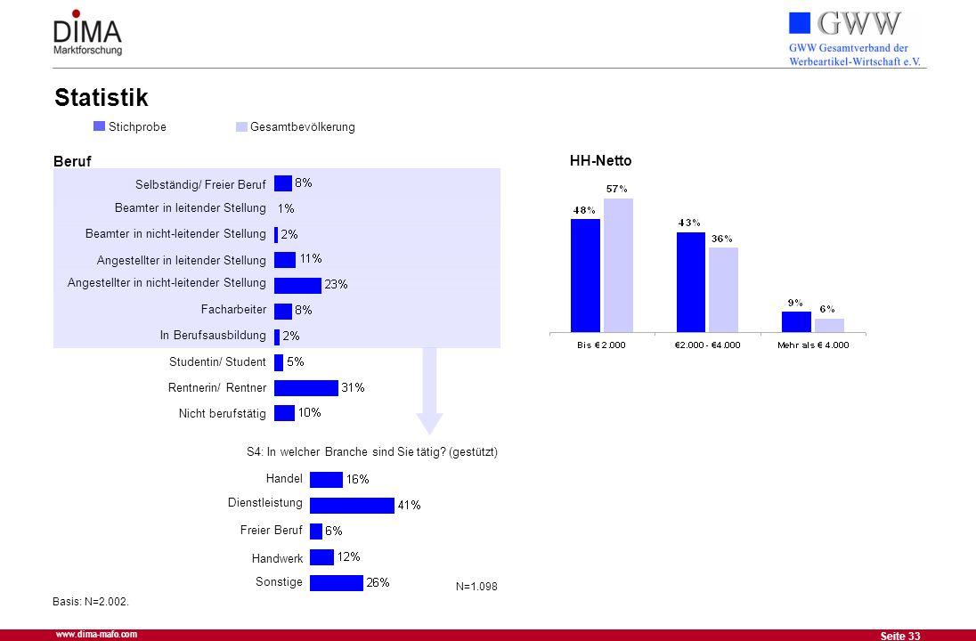 33 Seite 33 www.dima-mafo.com Statistik Basis: N=2.002. StichprobeGesamtbevölkerung Selbständig/ Freier Beruf Beamter in leitender Stellung Beamter in