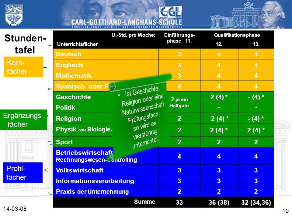 14-03-08 10 U.-Std. pro Woche:Einführungs- phase 11. Qualifikationsphase Unterrichtsfächer12.13. Deutsch344 Englisch344 Mathematik344 Spanisch oder Fr