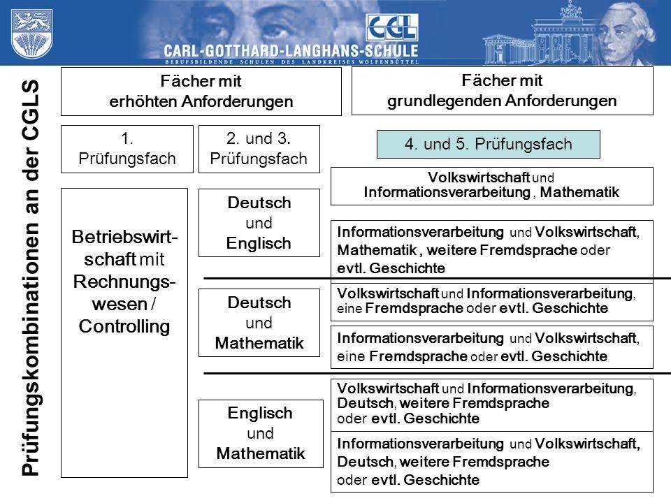 Fächer mit erhöhten Anforderungen Fächer mit grundlegenden Anforderungen Betriebswirt- schaft mit Rechnungs- wesen / Controlling 2. und 3. Prüfungsfac