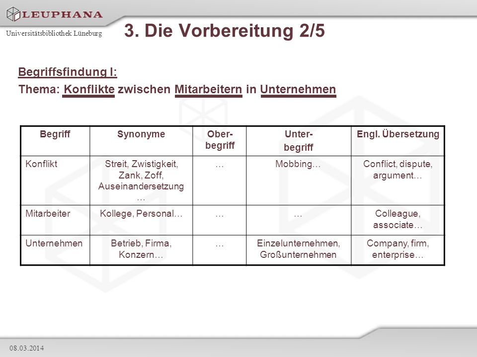 Universitätsbibliothek Lüneburg 08.03.2014 3. Die Vorbereitung 2/5 Begriffsfindung I: Thema: Konflikte zwischen Mitarbeitern in Unternehmen BegriffSyn