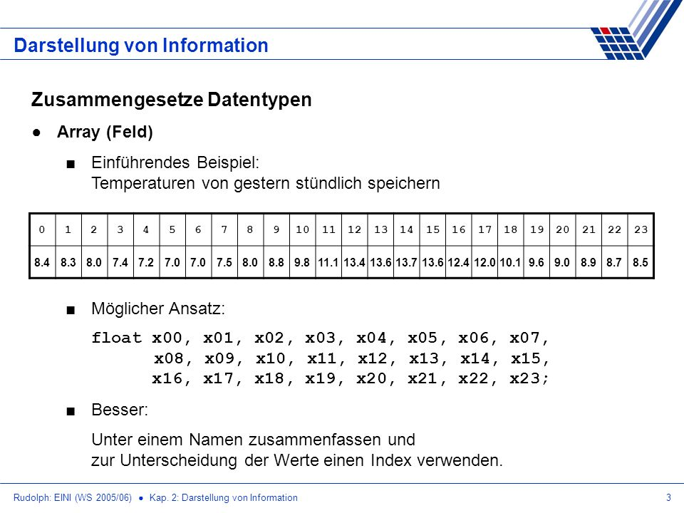 Rudolph: EINI (WS 2005/06) Kap. 2: Darstellung von Information3 Darstellung von Information Zusammengesetze Datentypen Array (Feld) Einführendes Beisp