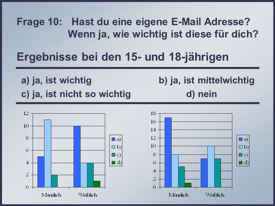 Frage 10: Hast du eine eigene E-Mail Adresse? Wenn ja, wie wichtig ist diese für dich? Ergebnisse bei den 15- und 18-jährigen a) ja, ist wichtig b) ja