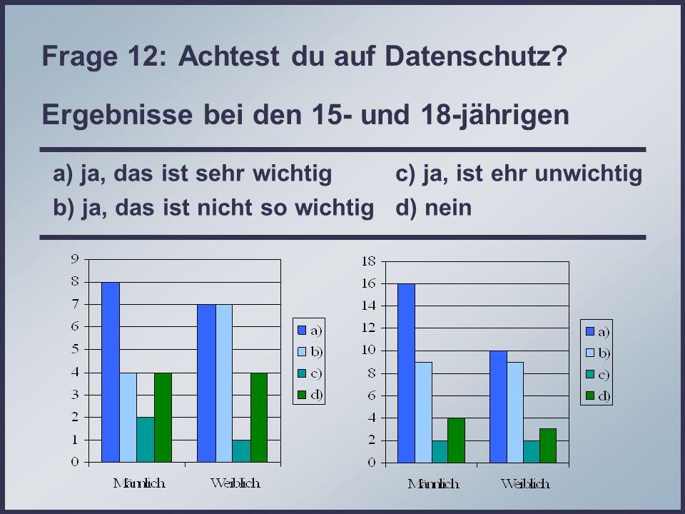 Frage 12: Achtest du auf Datenschutz? Ergebnisse bei den 15- und 18-jährigen a) ja, das ist sehr wichtig c) ja, ist ehr unwichtig b) ja, das ist nicht