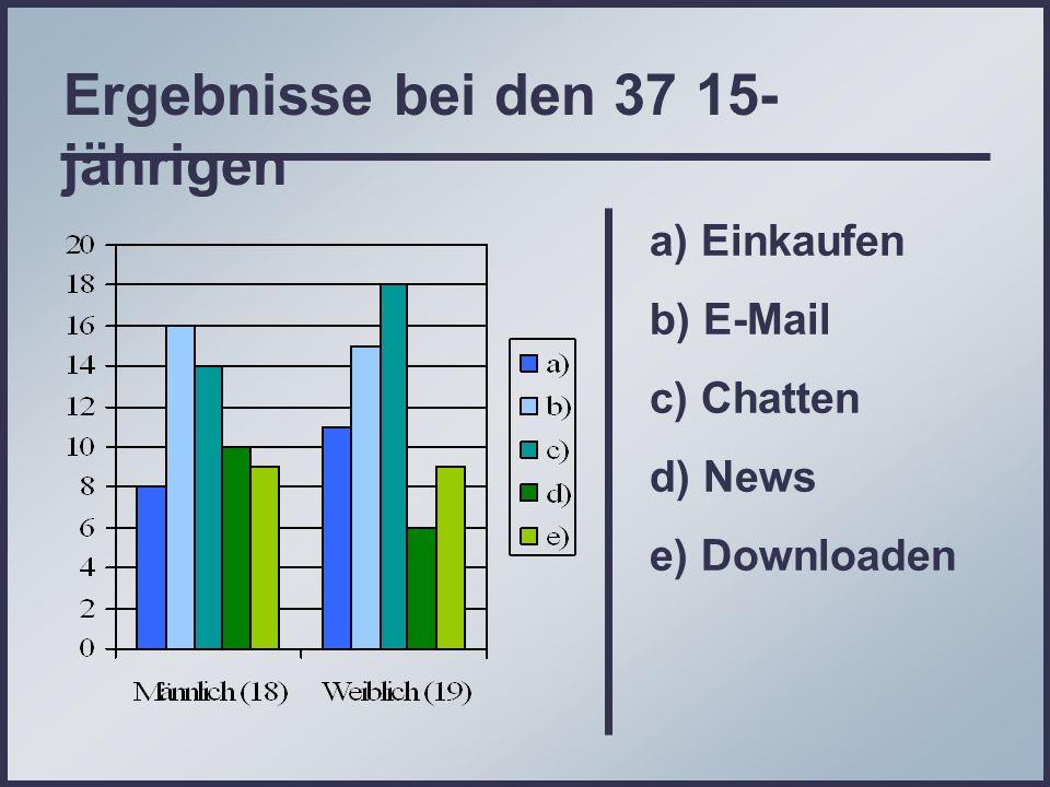 Ergebnisse bei den 37 15- jährigen a) Einkaufen b) E-Mail c) Chatten d) News e) Downloaden