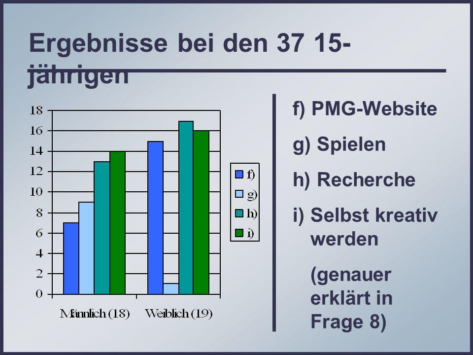 Ergebnisse bei den 37 15- jährigen f) PMG-Website g) Spielen h) Recherche i) Selbst kreativ werden (genauer erklärt in Frage 8)