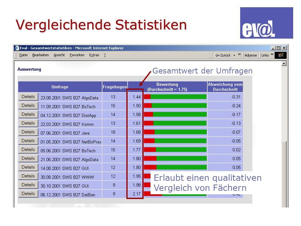 Vergleichende Statistiken Erlaubt einen qualitativen Vergleich von Fächern Gesamtwert der Umfragen