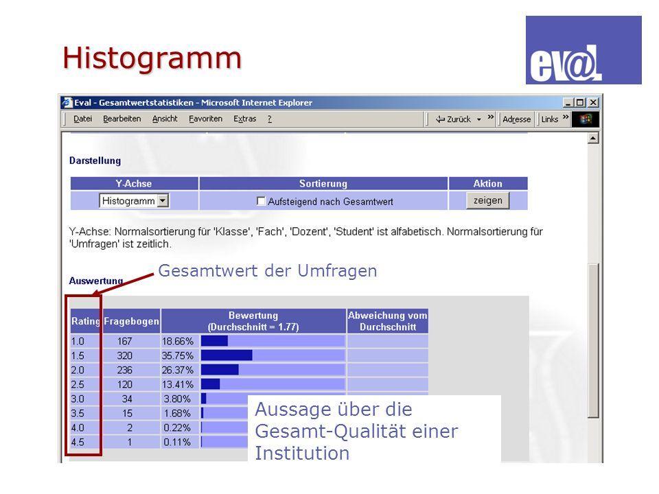 Histogramm Aussage über die Gesamt-Qualität einer Institution Gesamtwert der Umfragen