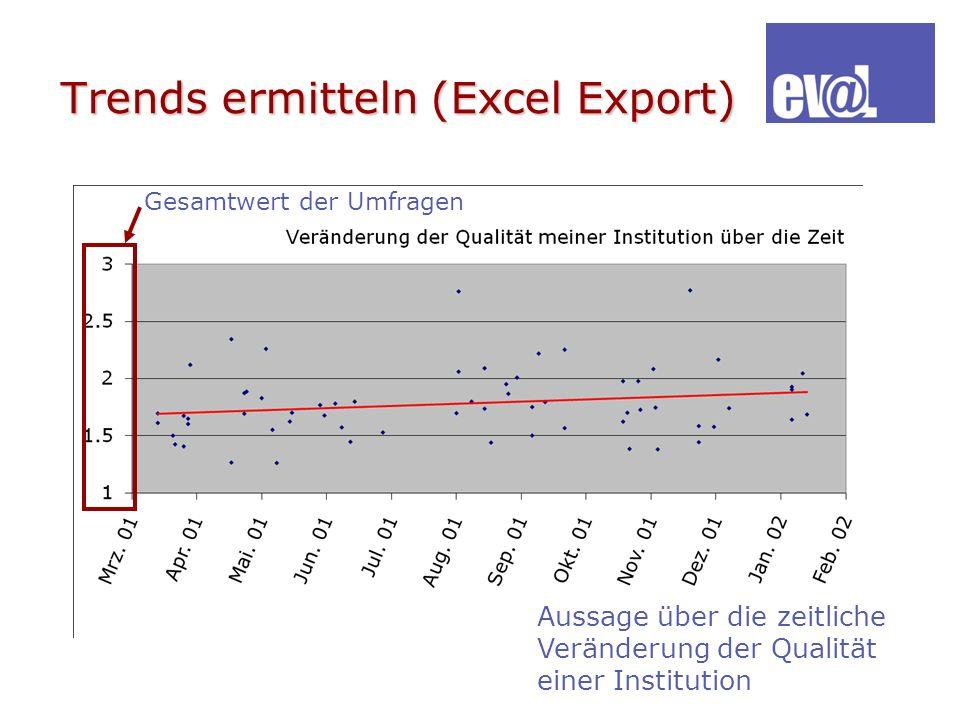 Trends ermitteln (Excel Export) Aussage über die zeitliche Veränderung der Qualität einer Institution Gesamtwert der Umfragen