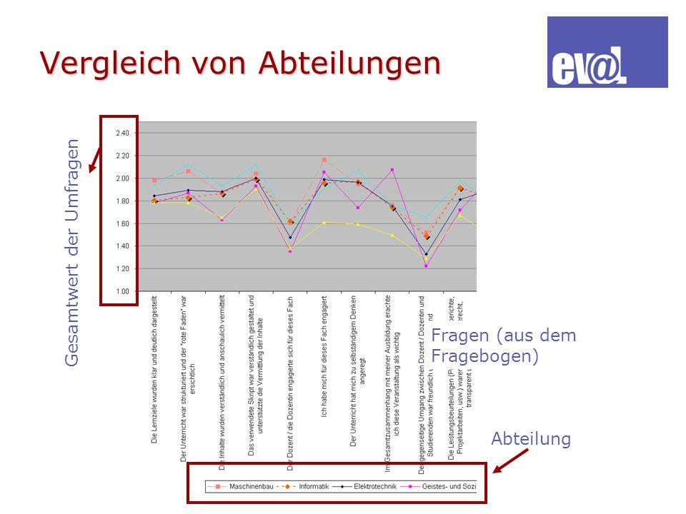 Vergleich von Abteilungen Fragen (aus dem Fragebogen) Gesamtwert der Umfragen Abteilung