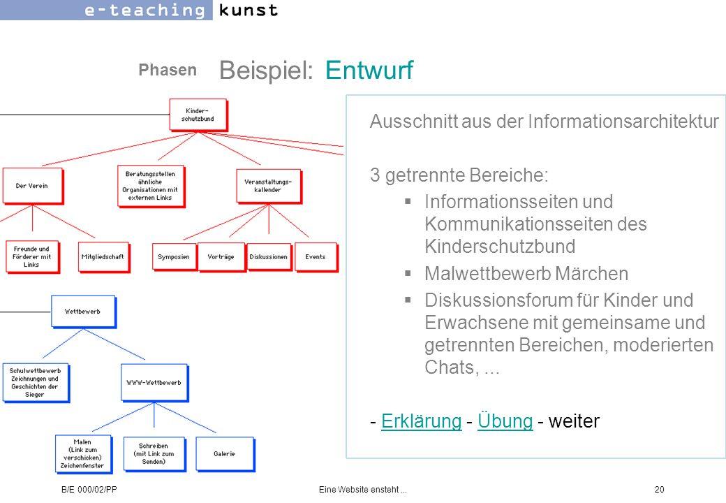 B/E 000/02/PPEine Website ensteht...20 Beispiel: Entwurf Ausschnitt aus der Informationsarchitektur 3 getrennte Bereiche: Informationsseiten und Kommu