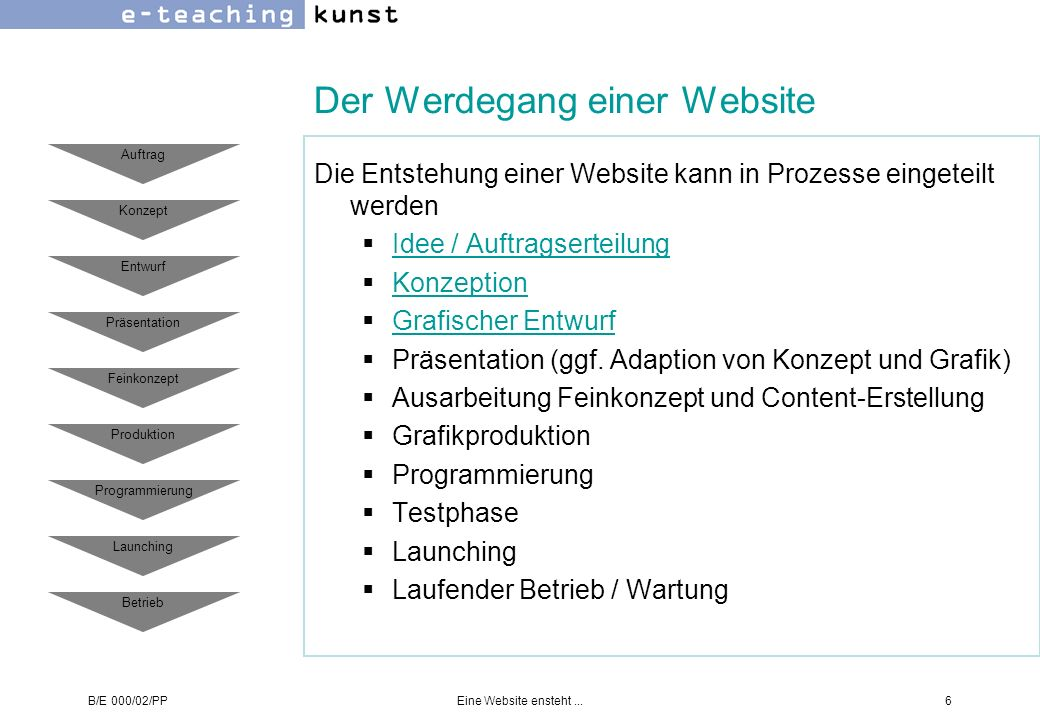 B/E 000/02/PPEine Website ensteht...6 Der Werdegang einer Website Die Entstehung einer Website kann in Prozesse eingeteilt werden Idee / Auftragsertei