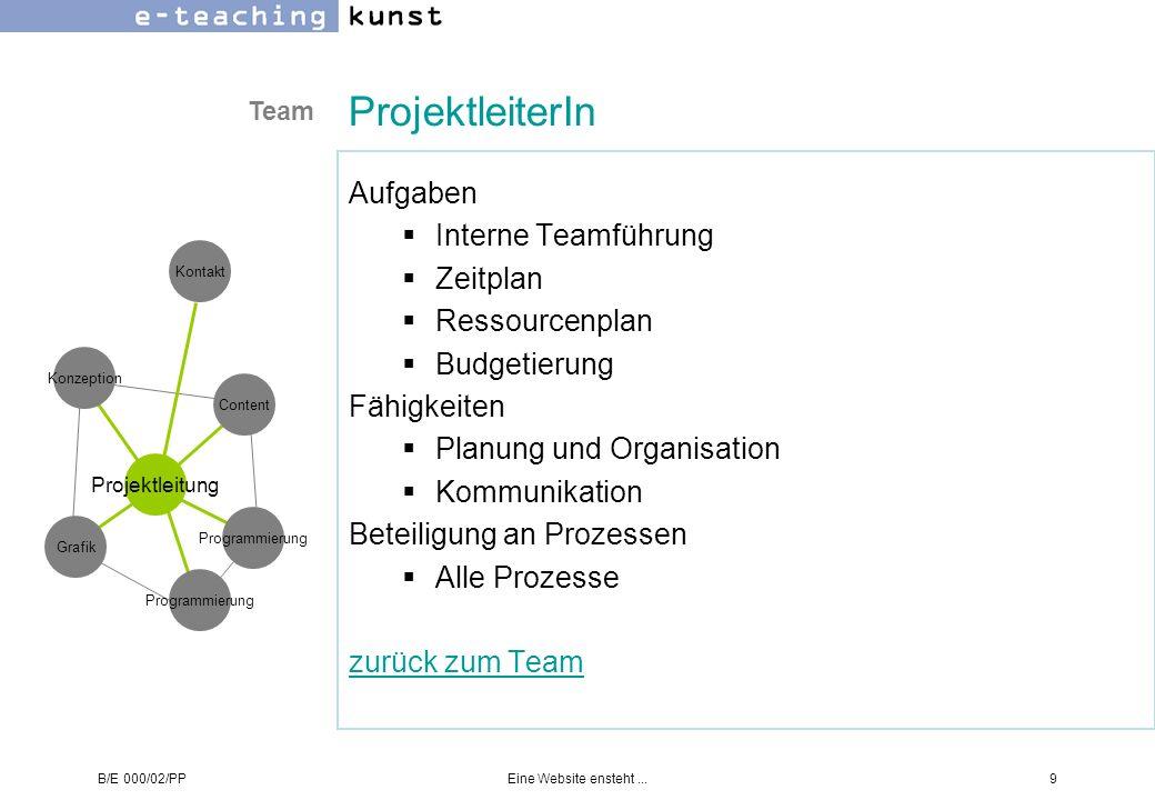 B/E 000/02/PPEine Website ensteht...9 ProjektleiterIn Aufgaben Interne Teamführung Zeitplan Ressourcenplan Budgetierung Fähigkeiten Planung und Organi