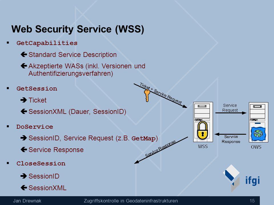 Jan DrewnakZugriffskontrolle in Geodateninfrastrukturen 15 Web Security Service (WSS) GetCapabilities GetSession DoService CloseSession Standard Service Description Akzeptierte WASs (inkl.